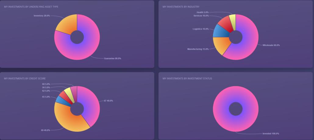 Dashboard Investors Frontend at Debitum Network