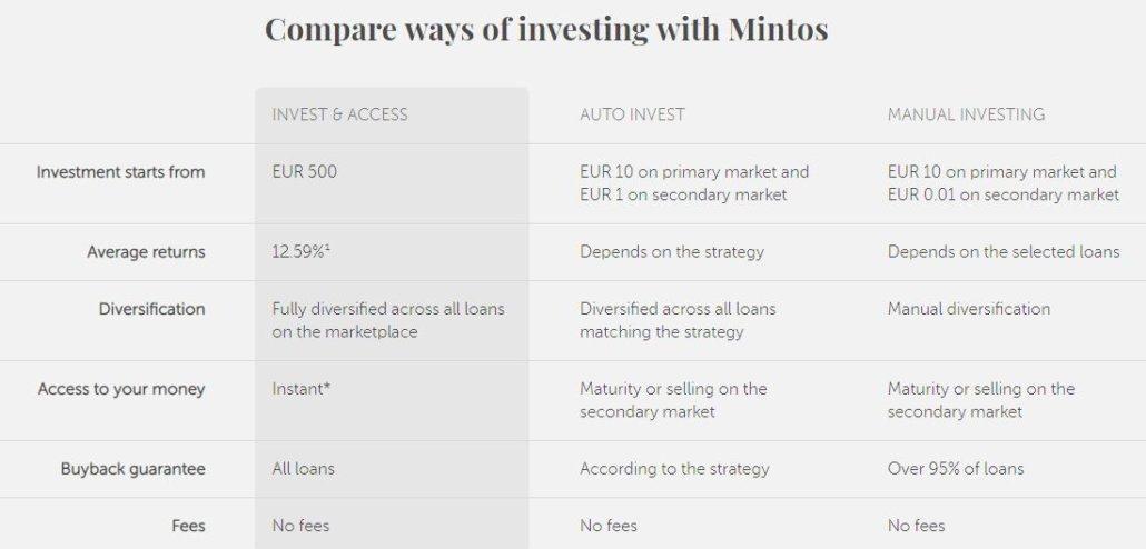 Comparison I&A versus auto-invest