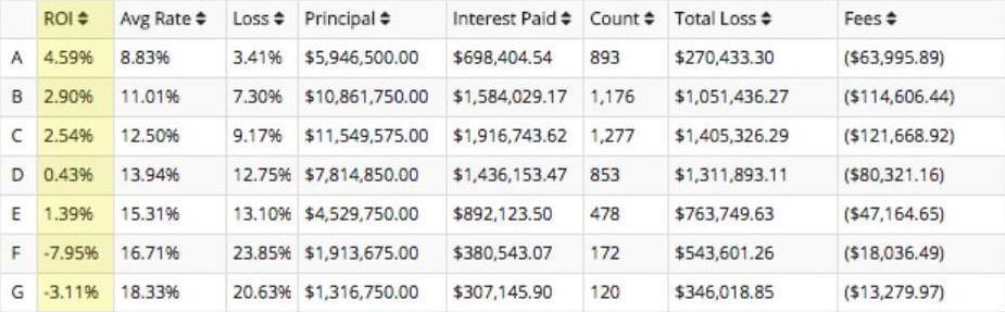 lending club interest rate 2007-2009