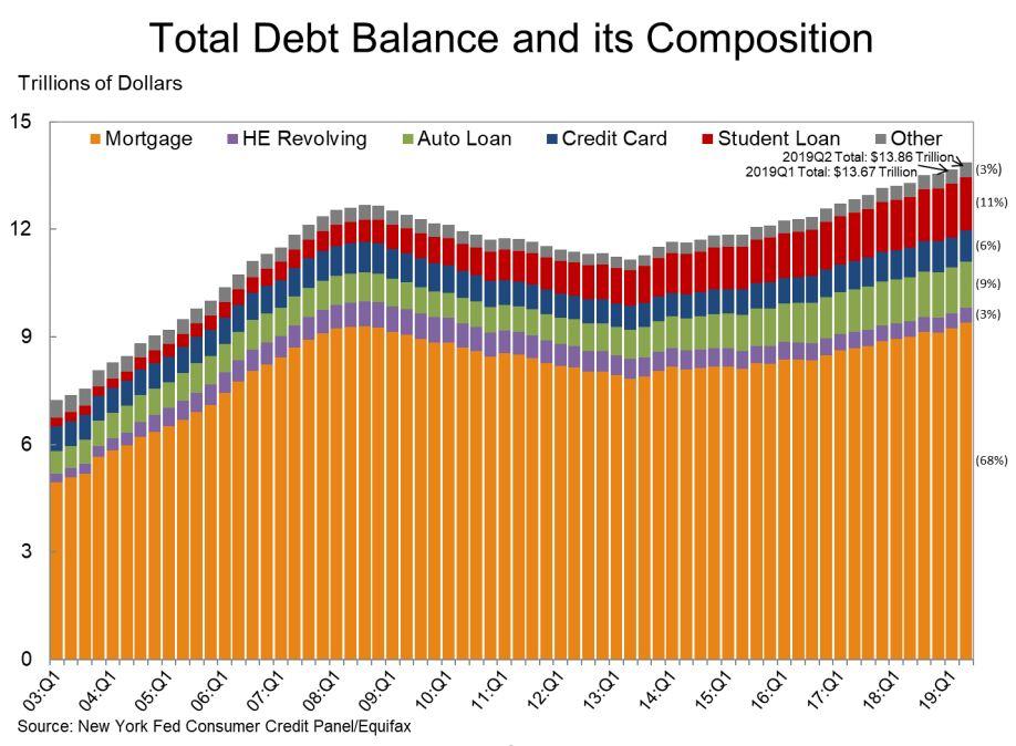 total debt abalance