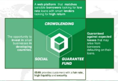 What is Iban Wallet for Lenders