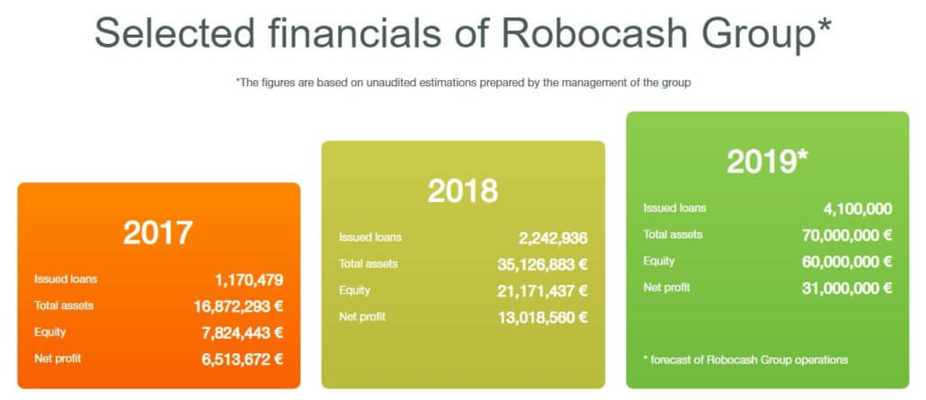 Robocash Group figures from 2017 tp 2019