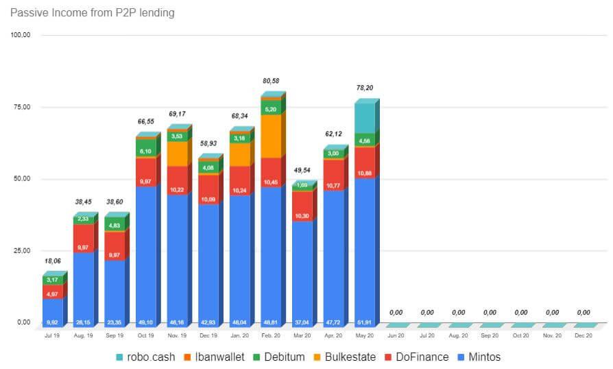 Passive income April + May 2020
