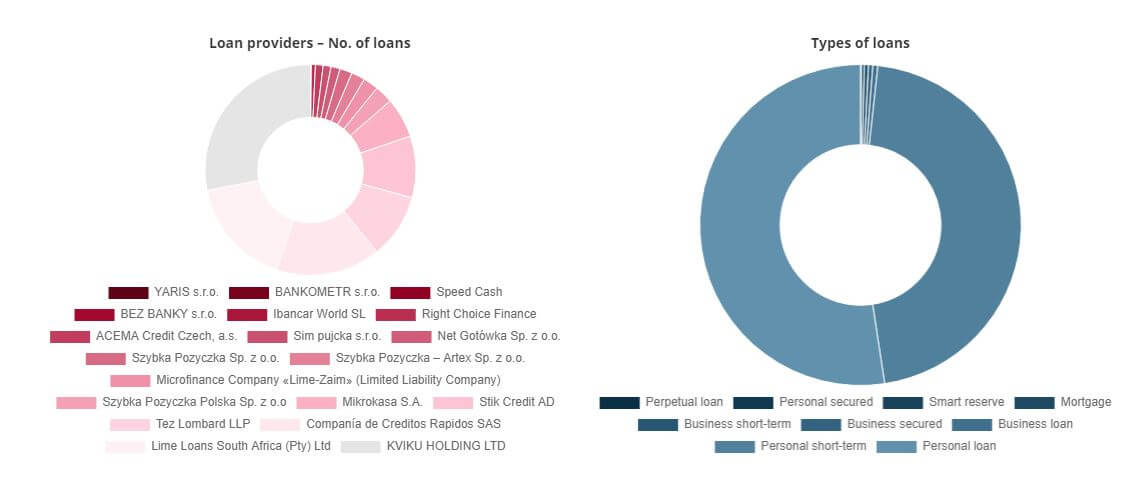 Bondster portfolio of loan originators and loan types