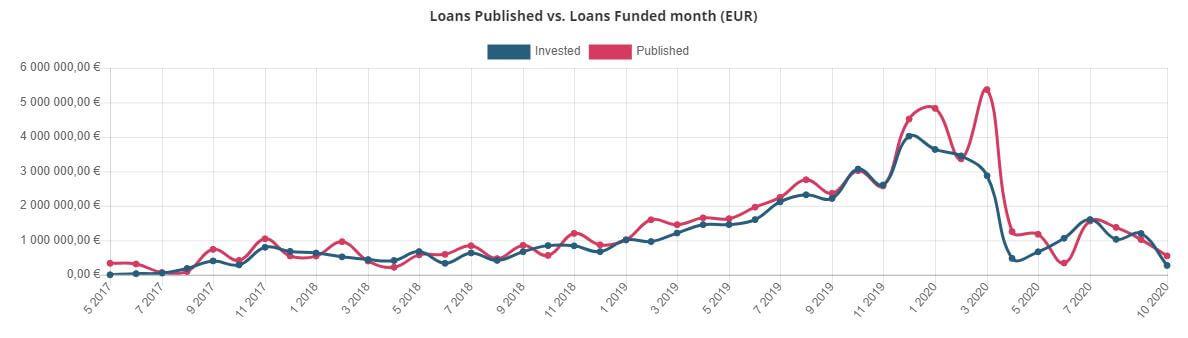 Bondster published loans