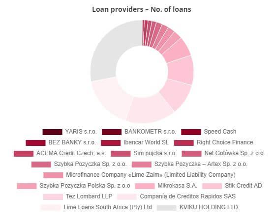 Bondster loan originators incl. share
