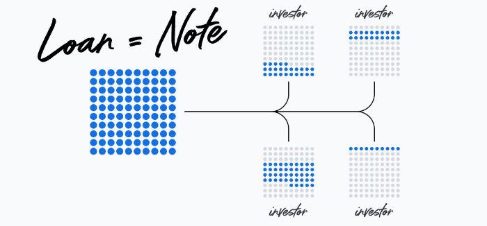 Mintos Notes explained