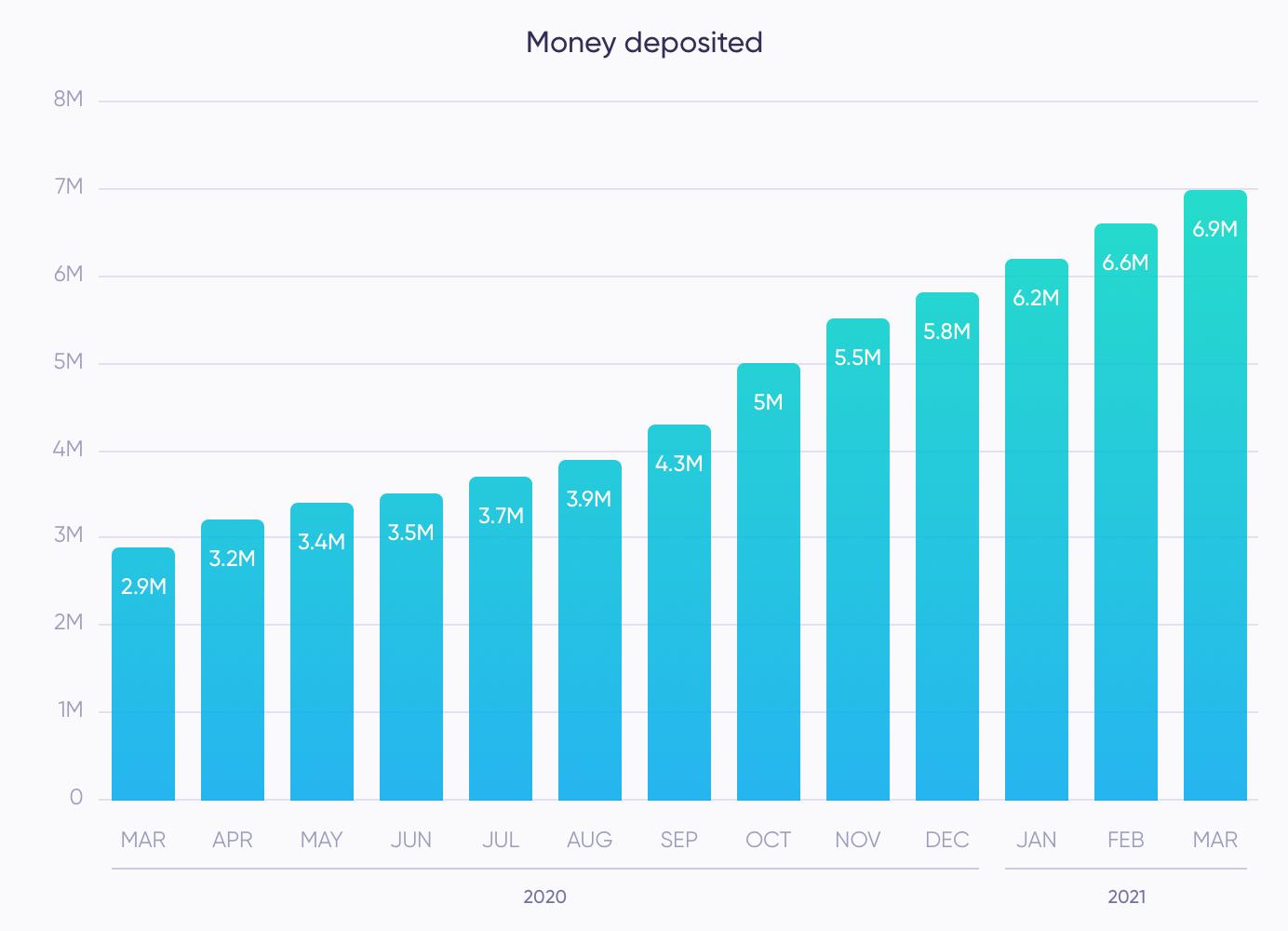 Money deposited on Debitum Network from Mar 20 - Mar 21
