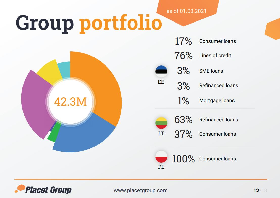 Share of Loans - Placet Group